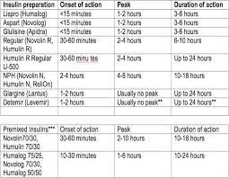 Insulin Chart Peak Onset Duration Pharmacology Nursing
