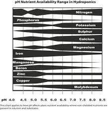 Hydroponic Nutrient Science Med Tek Nutrients