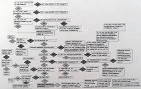 Electric Furnace Troubleshooting Chart Furnace Troubleshooting Flow Chart
