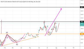 Dgaz Stock Price And Chart Amex Dgaz Tradingview