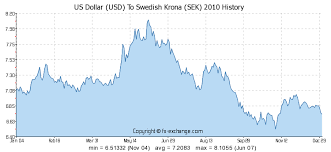 Us Dollar Usd To Swedish Krona Sek History Foreign