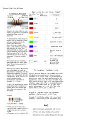 We look up our resistor color code chart, and find that brown has the 1st significant value of 1 and black has the second significant value of 0. Resistor Color Codes And Primer Chart Free Download