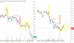 Kraken Live Chart Xbtusd Charts And Quotes Tradingview