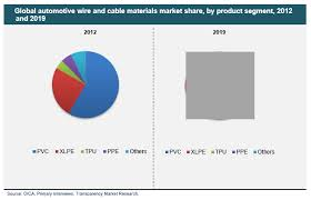 automotive wire and cable materials market global industry automotive wire and cable materials market