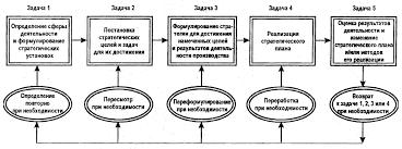 Стратегическое управление организацией в условиях рынка  Пять задач стратегического управления 20 с 15
