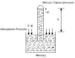 barometer chemistry. pat - pvp \u003d γh barometer chemistry