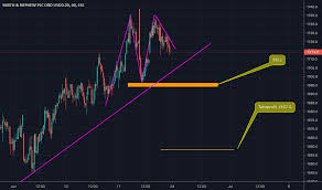 Sn Stock Price And Chart Lse Sn Tradingview Uk