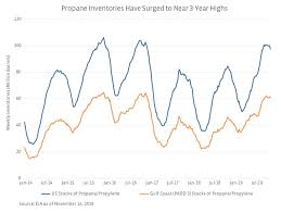 Propane Price Chart Updating The Ngl Picture Prices Production Exports And