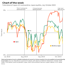 Japanese Equities Still In The Doldrums Blackrock Blog