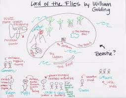 lord of the flies persuasive essay character change  low tech high lord of the flies character essay essay medium