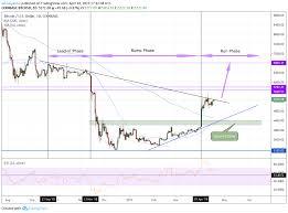Bitcoin Price Textbook Stock Trading Indicator Forecasts 31