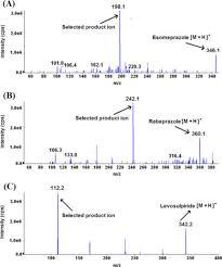 Esomeprazole; m a b h Diagram Rabeprazole of Ion Spectra Mass Of Download Scientific Product