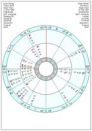 Taylor Swift Astrology Chart Taylor Swift Fans Delight At Latest Rom Com Astroinform