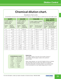 Cleaning Chemical Dilution Chart Chemical Dilution Chart