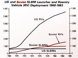 Military Pay Chart 1972 Chart Showing U S And Soviet Slbm Launcher And Reentry