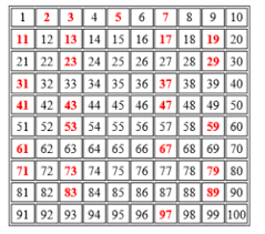 Prime And Composite Numbers Definition Examples List And