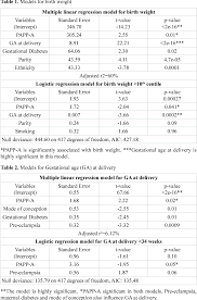 Pdf Association Of Low Levels Of First Trimester Pregnancy