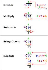 Long Division Process Chart