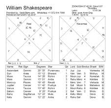 Picasso Natal Chart What Are Signs Of Great Creative Artistic Ability In A Natal