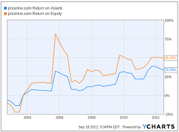 Priceline Stock History Chart Dont Negotiate Buy Priceline Booking Holdings Inc
