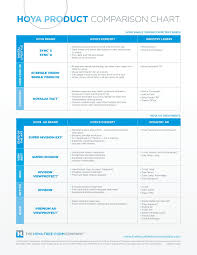 Crizal Availability Chart 2018 Hoya Product Comparison Chart Iseelabs Com Fliphtml5