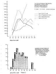 Hcg Blood Test Levels Chart Maternal Serum Human Chorionic Gonadotrophin Hcg Beta Hcg