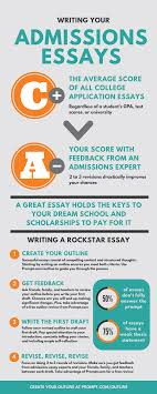 your college app essay is probably a c prompt writing center infographic the average college app is a c