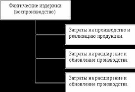 Издержки фирмы сущность и структура Реферат страница  Структура издержек воспроизводственный признак