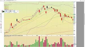 Imlff Chart Twmjf Acbff Aphqf Medff Prmcf Ogrmf Attbf Blozf Nxttf Imlff Splif Charts 2 19 18 Ta