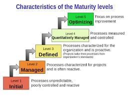 Capability Maturity Model Integration Wikipedia