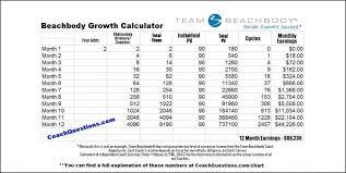Beachbody Coach Growth Chart Perfect World Scenario