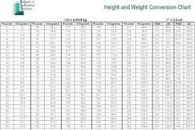 Chart Converting Pounds To Kilograms 72 Scientific Punds To Kg