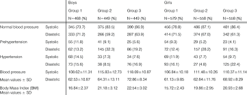 Distribution Of Children Regarding Systolic And Diastolic