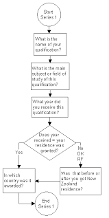 Flowcharting Specifications For Electronic Social Questionnaires