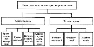 Государственно политический режим Российской Федерации курсовая  Популярные запросы картинок
