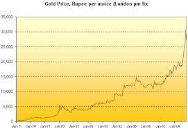 Fofoa Indias Gold