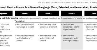 Maxwells Assessment Blog