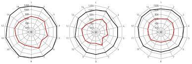 Spoke Tension Chart Spoke Tension The Definitive Guide To Spoke Tensioning