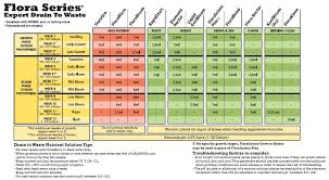 Ghe Grow Chart 13 General Hydroponics Flora Series Drain To Waste Expert