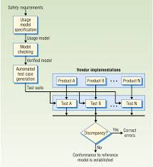 Cdrh Org Chart Schematic Showing How A Usage Model Is Used To Enhance