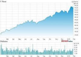 Rai Stock Price Chart Tobacco Stock Picks For 2015 Gurufocus Com