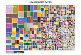 Android Fragmentation Chart Opensignal Posts 2015 Android Fragmentation Report Droid Life