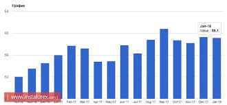 Форекс брокер ИнстаФорекс торговля на валютном рынке az  graph analytics
