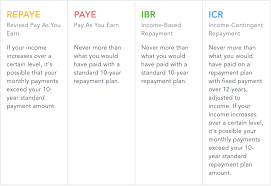 Ibr Repayment Chart Income Driven Repayment Idr Plan Guide Summer