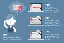 Campaigns In Of Email Campaign Importance Monitor Infographics The qw6CtC