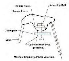 Mopar Engine Performance Guide Valvetrain Mopar Diy