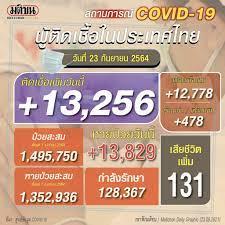 โควิดไทยวันนี้ ติดเชื้อใหม่ 13,256 ราย สลดดับอีก 131 ราย