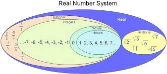 Real Numbers Venn Diagram Real Number System Diagram Tropicalspa Co