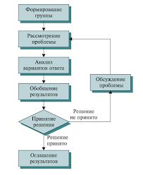 Методы принятия групповых решений Реферат Принятие решения методом мозгового штурма