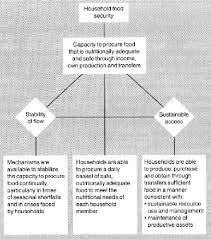 food security essay food security essay best images about multimodal essay info essay food safety essay food security essay